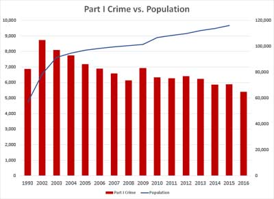 Crime rate chart